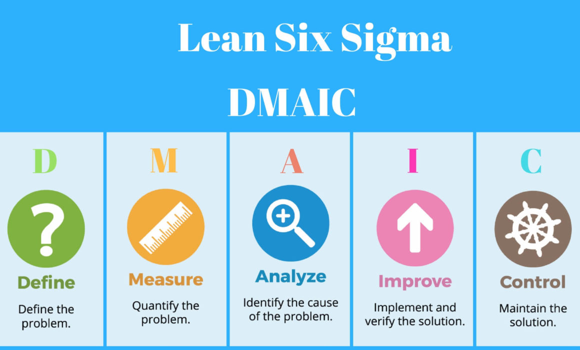 Describe the DMAIC Process for Lean Six Sigma-Maximum Potential