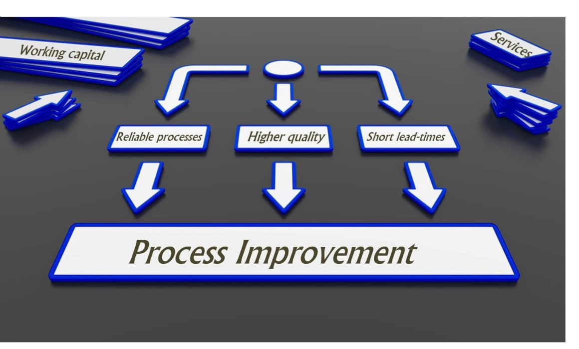 Lean Six Sigma Process Improvement-Maximum Potential