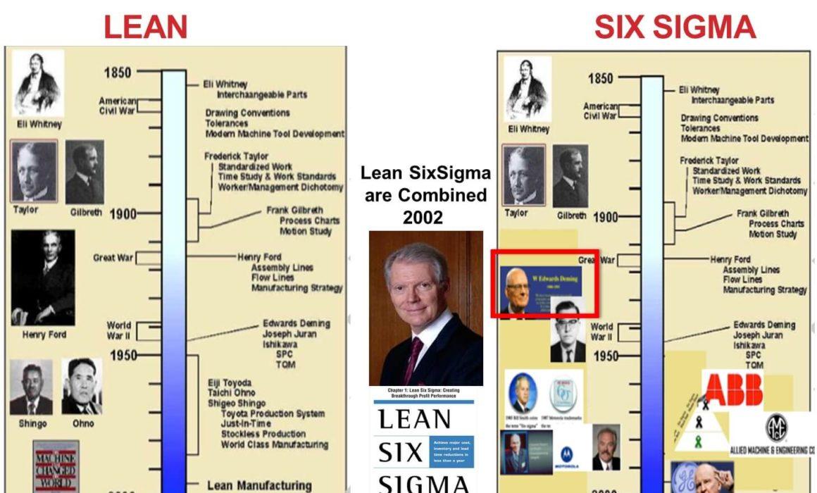 What are the Origins of Lean Six Sigma-Maximum Potential