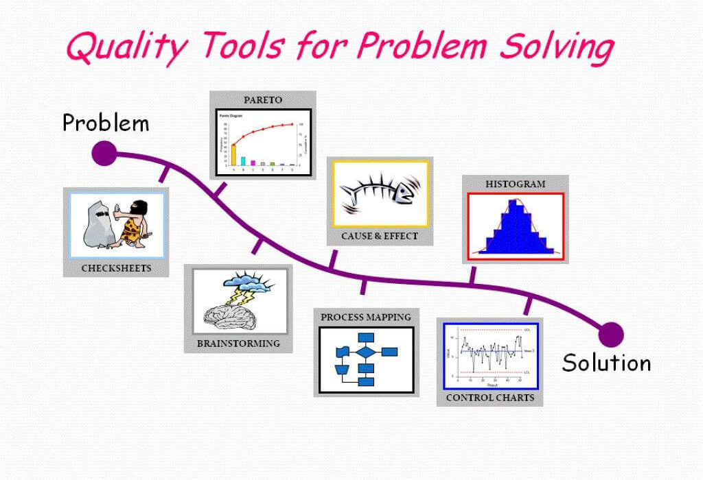 What are the Tools Used for Lean Six Sigma Root Cause Analysis-Maximum Potential